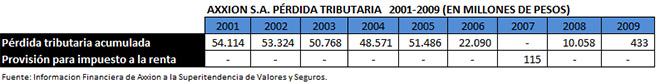 AXXION PERDIDAS TRIBUTARIAS