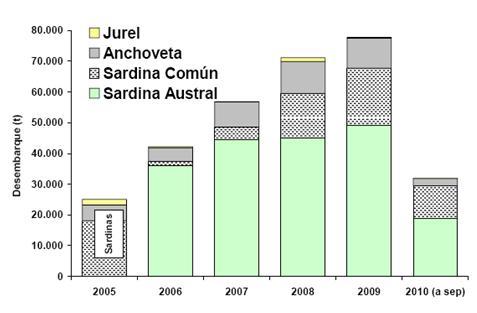 Grafico_pesca_Sardina_austral