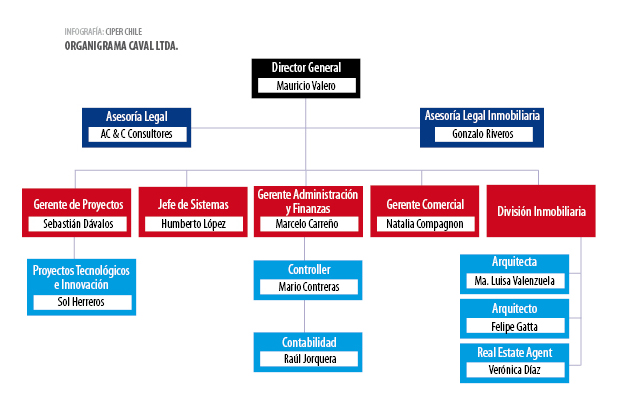 caval-diagrama