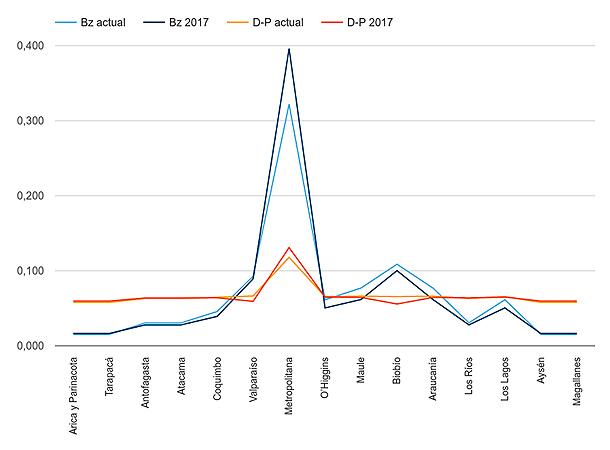 Poder de representatividad de las regiones en la cámara de Diputados, de acuerdo a índice de Banzhaf (Bz) y Deegan-Packel (D-P). Se observa el mayor crecimiento en la Región Metropolitana, y decrecimientos significativos en las regiones de Biobío y Valparaíso.