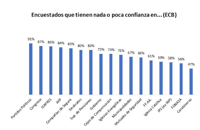 """Fuente: Elaboración propia basada en ECB. El porcentaje restante corresponde a """"bastante"""" o """"mucha"""" confianza"""
