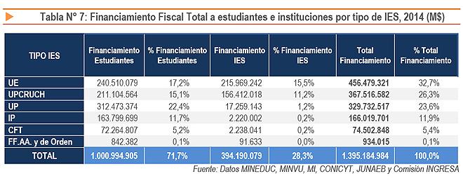 Elaboración: Contraloría General de la República - 2014