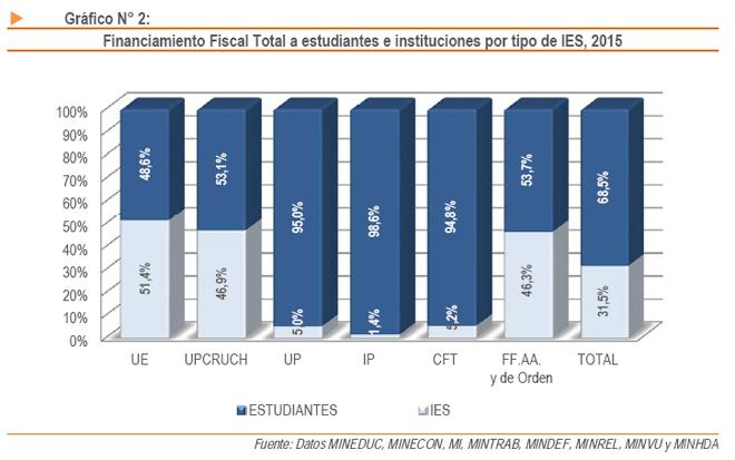 Elaboración: Contraloría General de la República -2015