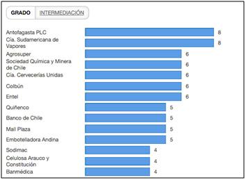 Empresas más conectadas entre sí (cantidad de enlaces con otras empresas por compartir directores)
