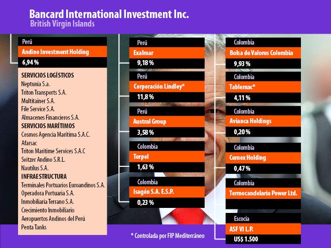 Esta infografía muestra compañías en las que Bancard International Investment -y en menor medida el FIP Mediterráneo- tiene o ha tenido participación.