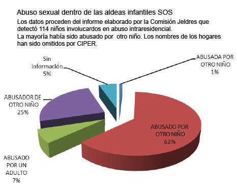 """Resultado de imagen para Sename: La """"industria"""" del abuso infantil en Chile"""