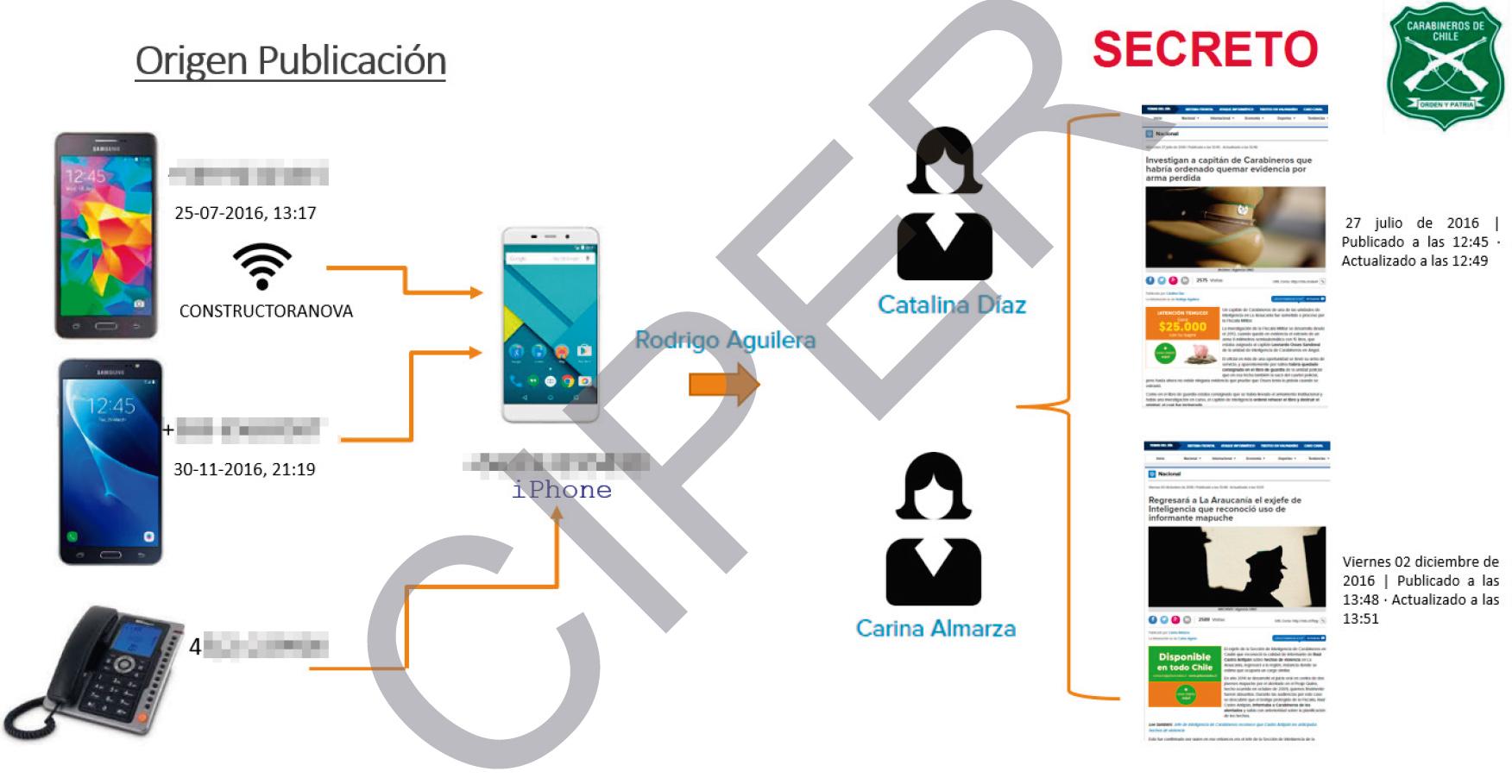 Infografía del informe de la UIOE donde se establecería cómo la información llegó a los periodistas