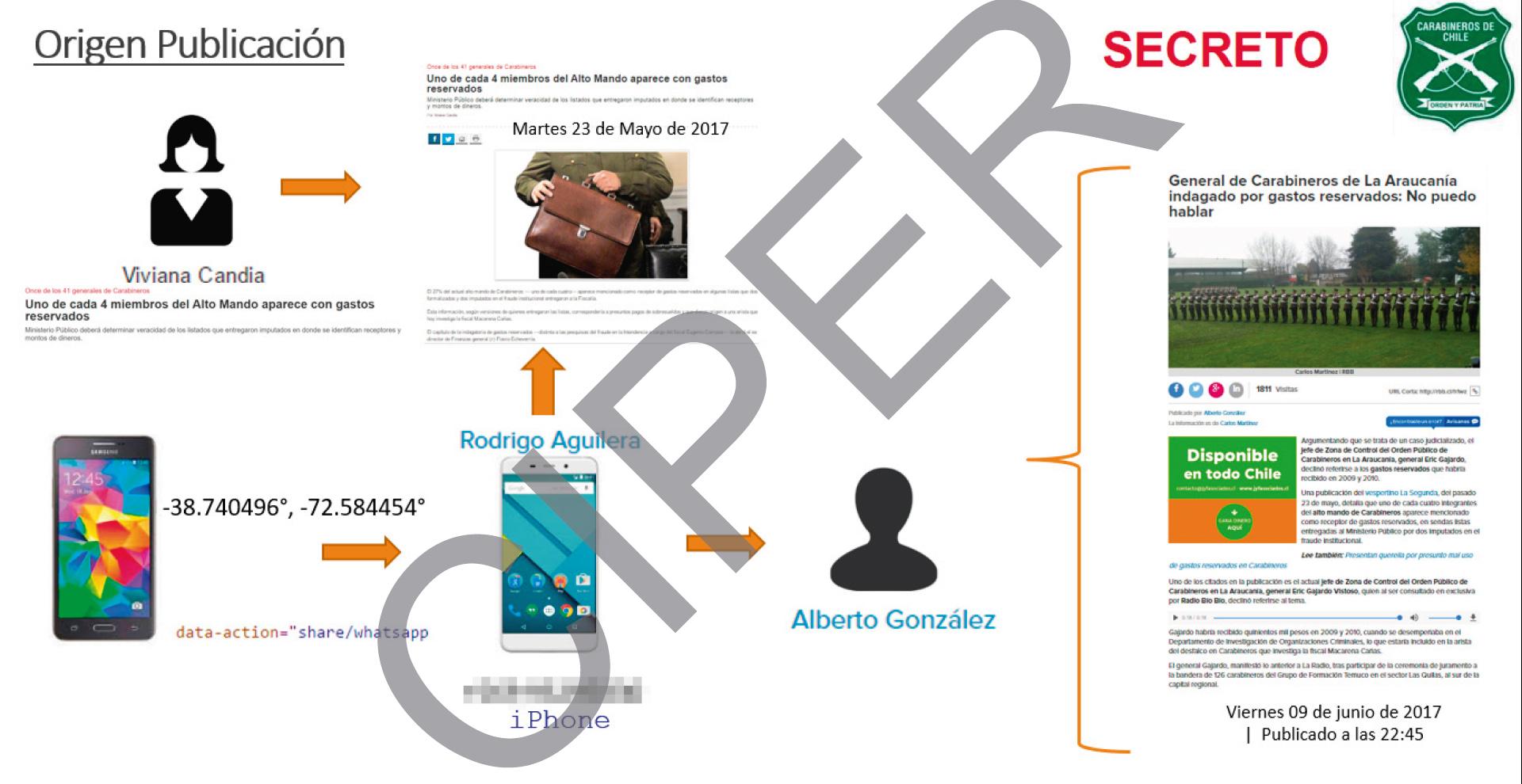Infografía elaborada por Carabineros donde se sitúa al periodista Rodrigo Aguilera al centro de informaciones aparecidas en La Segunda y Radio Biobio