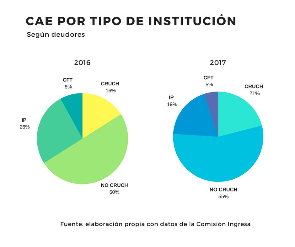 CAE POR TIPO DE INSTITUCIÓN