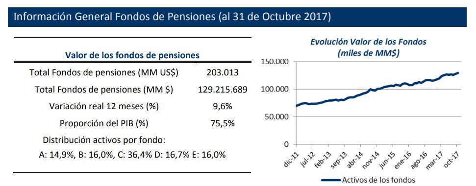 Fondos administrados por las AFP (Fuente: Superintendencia de Pensiones)