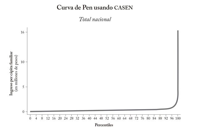CURVA DE PEN