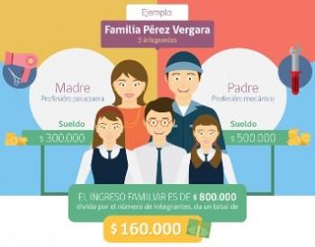 Familia_Perez_Vergara