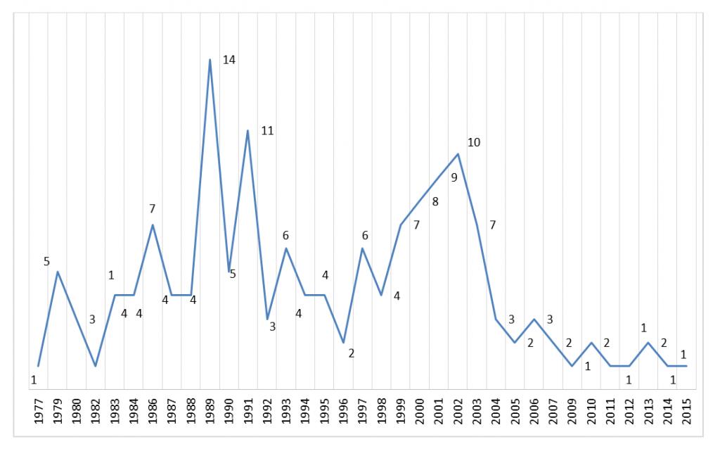 Fuente: La palabra y el silencio. La violencia contra periodistas en Colombia, 1977-2015