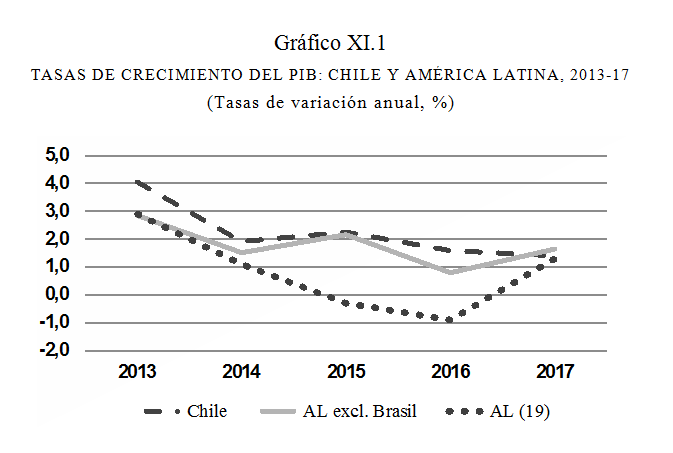 Fuentes: Para Chile, datos del Banco Central, serie encadenada, referencia 2013. Para América Latina, Anuario Estadístico de CEPAL, a precios constantes de 2010 y CEPAL (2017).
