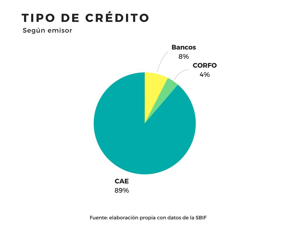 TIPO DE CRÉDITO