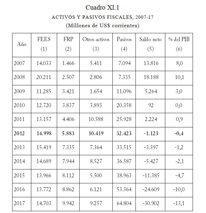 Fuentes: DIPRES, activos y pasivos consolidados de la Tesorería Nacional, a fines de cada período, de (1) Fondo de Estabilidad Económica y Social (FEES); (2) Fondo de Reserva de Pensiones (FRP); (3) otros activos del Tesoro Público más Fondo para la Educación; (4) deuda total del gobierno central; (6) se obtiene al dividir (5) por el PIB en pesos corrientes de la serie referencia 2013 convertido a dólares según el tipo de cambio anual promedio (Banco Central).