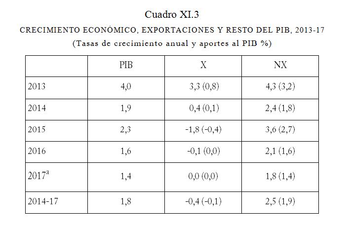 Fuente: El PIB no exportado (NX) es igual al PIB total menos el valor neto o agregado en las exportaciones; las cifras entre paréntesis representan los aportes porcentuales respectivos de X y NX al crecimiento del PIB.Para detalles, ver cap. VII, cuadros VII.4 y VII.5. a Para 2017, utilizamos la estimación por el Banco Central del crecimiento del PIB y de las exportaciones, según IPOM, diciembre 2017.