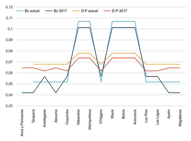 Poder de representatividad de las regiones en la cámara del Senado, de acuerdo a índice de Banzhaf (Bz) y Deegan-Packel (D-P). Los resultados se mantienen relativamente estables.