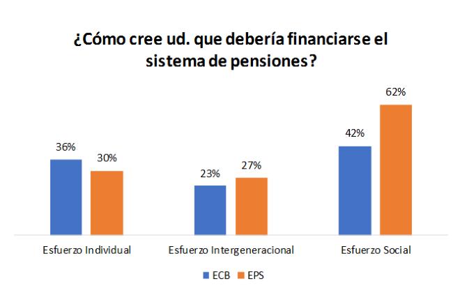 Fuente: Elaboración propia basada en ECB y EPS. La pregunta en ambas encuestas está formulada de manera equivalente. Los encuestados podían elegir cualquier combinación entre las fuentes de financiamiento enunciadas