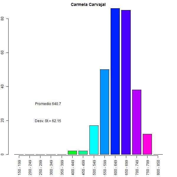 gráfico 2 psu