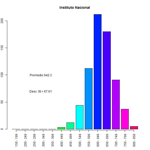 gráfico 3 psu