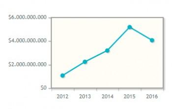 Ventas de Hospitalia en los últimos cinco años