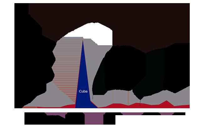importaciones azucar guatemala