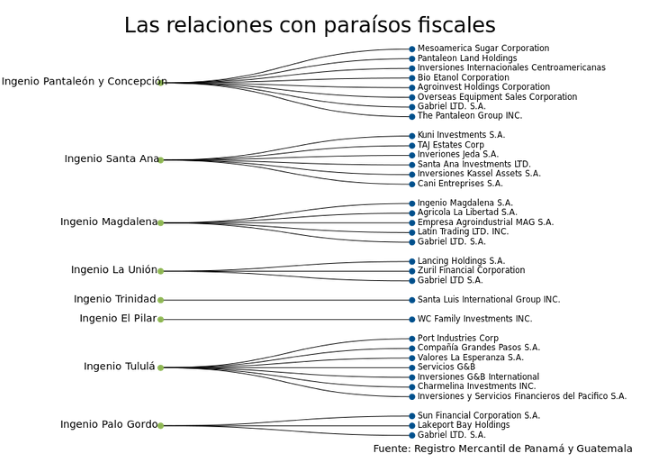 mapa sociedades guatemala azucar