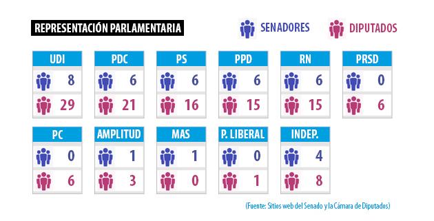 parlamentarios-partidos