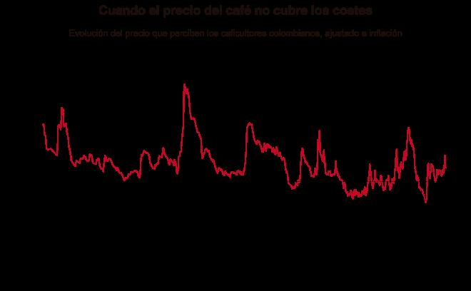 precio-cafe-grafico-ajustado