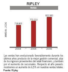 Evolución ventas Ripley