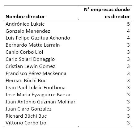 tabla-red-empresas-fran-2